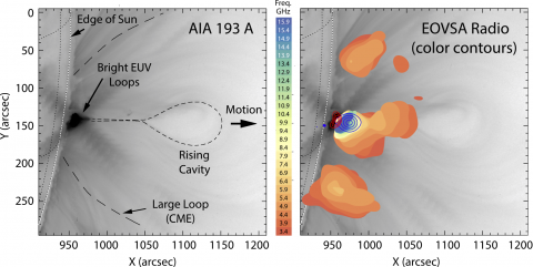 "Fig. 2: Left panel shows extreme ultraviolet emission from the hot corona measured with the Atmospheric Imaging Assembly (AIA) instrument on the Solar Dynamics Observatory spacecraft at 15:54 universal time, in reverse gray scale (bright emission appears black, and dark areas are lighter gray).  At this time, a cavity outlined by dotted lines is rising rapidly in the direction of the arrow labeled ""Motion"", surrounded by a much larger loop that is also expanding rapidly for form a coronal mass ejection (CME"