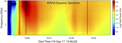 EOVSA radio intensity spectrogram of the 2017 September 10 solar flare, with frequency (vertical scale) and time (horizontal scale)